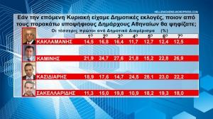 Εάν την επόμενη Κυριακή είχαμε Δημοτικές εκλογές, ποιον από τους παρακάτω υποψήφιους Δημάρχους Αθηναίων θα ψηφίζατε;